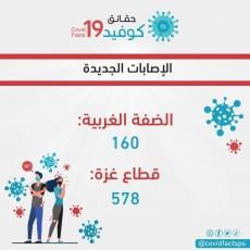 9 حالات وفاة و 738 إصابة جديدة بفيروس كورونا خلال ال24 ساعة الماضية