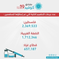 2,369,533 مواطناً تلقوا التطعيم ضد فيروس كورونا في فلسطين