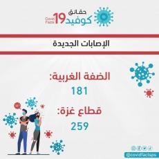 9 حالات وفاة و 440 إصابة جديدة بفيروس كورونا في فلسطين خلال ال24 ساعة الماضية