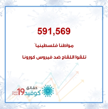 591,569 مواطنا فلسطينياً تلقوا التطعيم ضد فيروس كورونا