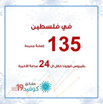 135 إصابة جديد بفيروس كورونا خلال ال 24 ساعة الأخيرة