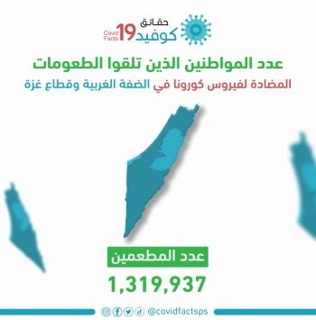 1,319,937 مواطناً تلقوا التطعيم ضد فيروس كورونا