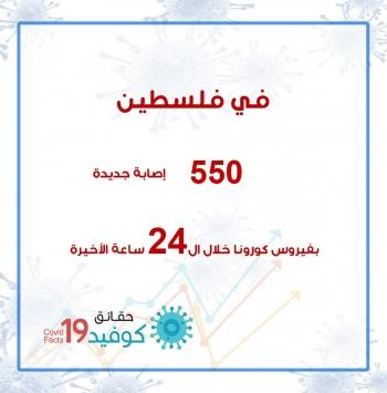 550 إصابة جديدة بفيروس كورونا خلال ال24 ساعة الماضية