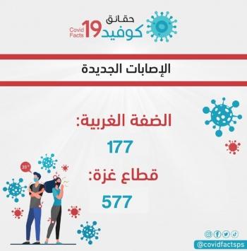 756 إصابة جديدة بفيروس كورونا خلال ال24 ساعة الماضية