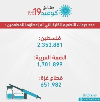 2,353,881مواطناً تلقوا التطعيم ضد فيروس كورونا في فلسطين