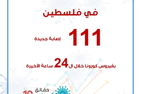 111 إصابة  جديدة بفيروس كورونا خلال ال 24 ساعة الأخيرة