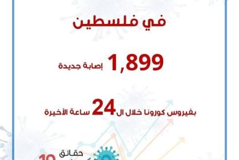 1,899 إصابة جديدة بفيروس كورونا خلال ال24 ساعة الأخيرة